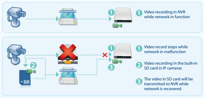 Immagine esempio funzione ANR ( Automatic Network Replenishment )