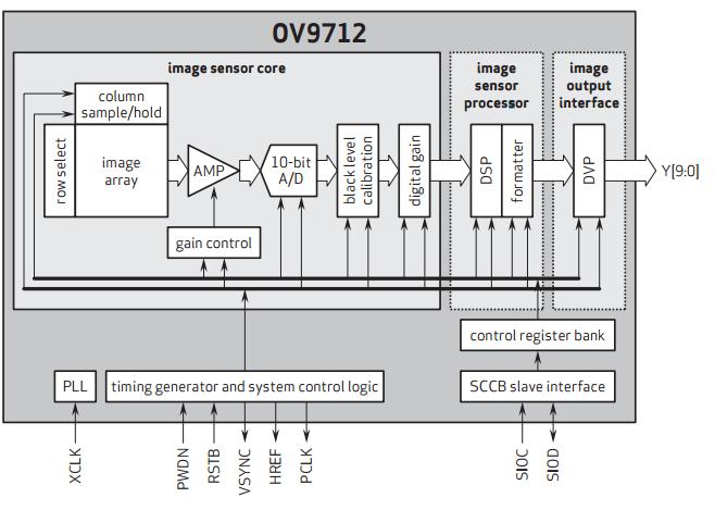 Chip Omnivision modello OV9712