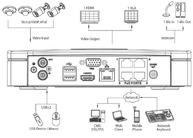 kit per videosorveglianza 4 telecamere ip poe   hd   cam