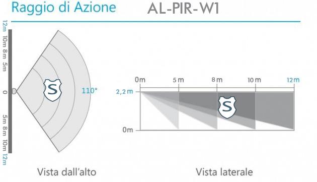 Area di Utilizzo Sensore PIR