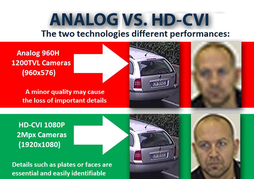 Differenze di risoluzioni tra HDCVI e analogico