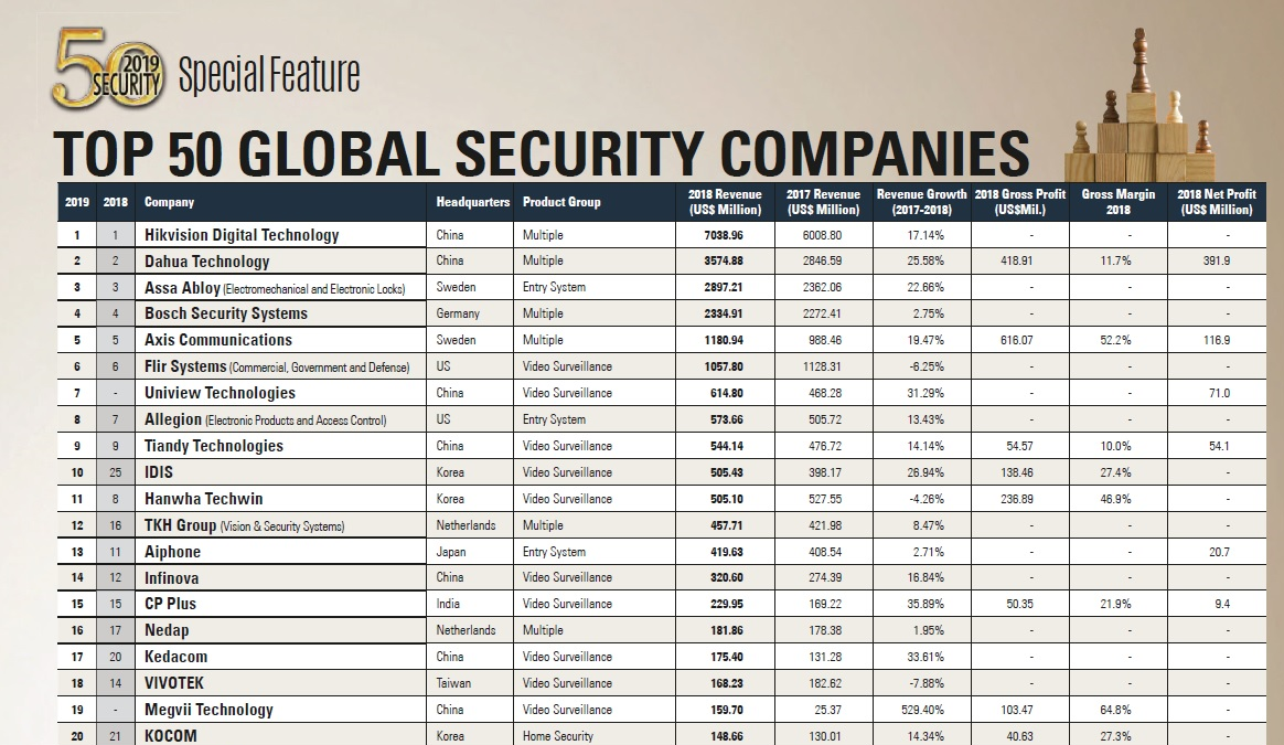 Classifica Top Security