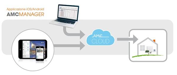 Applicazione ufficiale AMC Elettronica - AMC Manager
