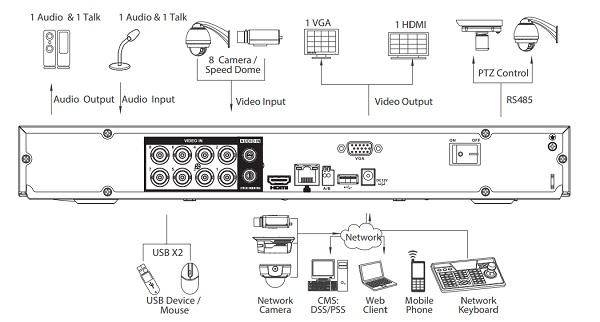 Retro del registratore Dahua 8 Canali HCVR7208AN-4M