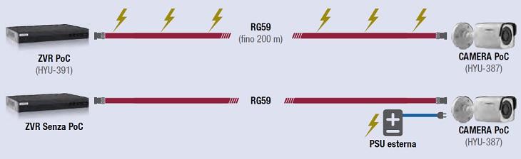 Diagramma funzionamento PoC