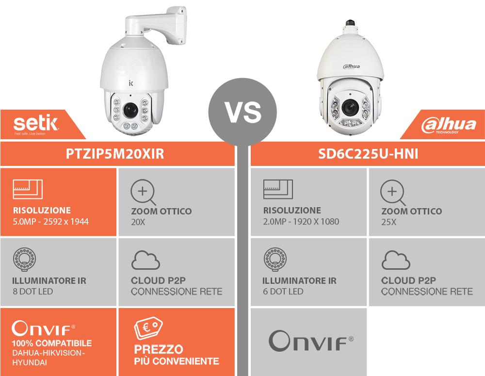 Comparazione tra PTZIP5M20XIR e SD6C225U-HNI