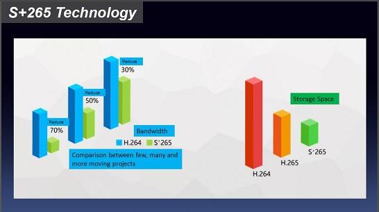 Tecnologia S+265