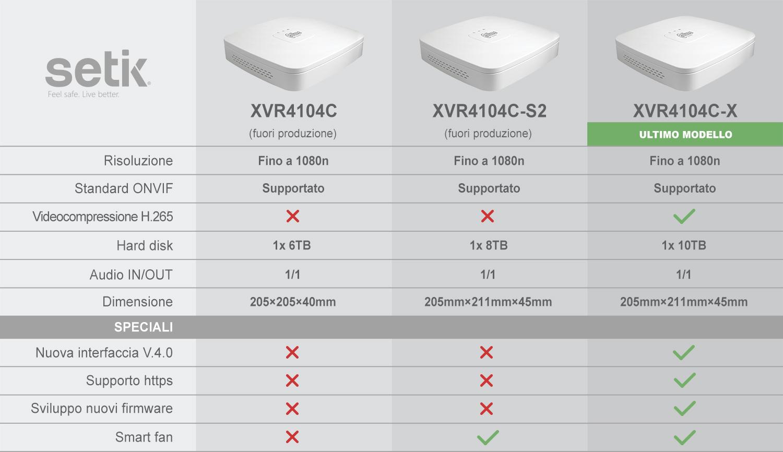 Comparazione tra XVR4104C XVR4104C-S2 XVR4104C-X