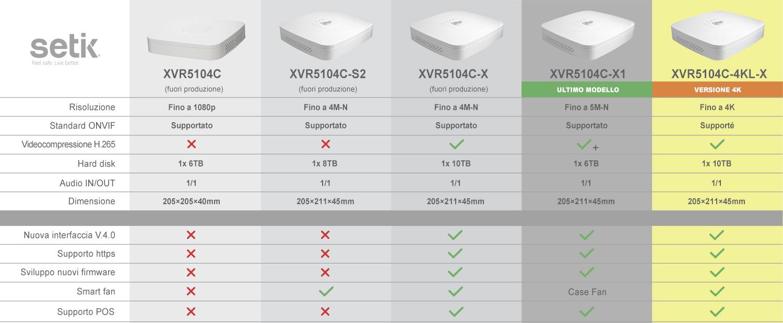 Comparazione tra XVR5104C XVR5104C-S2 XVR5104C-X XVR5104C-4KL-X