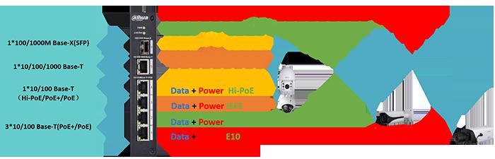 Schema distanza ePoE